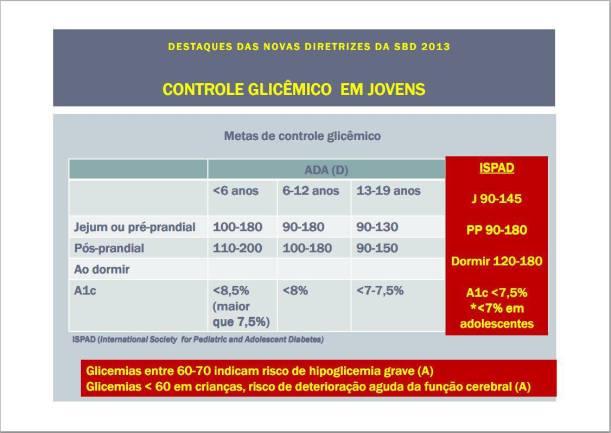 Fonte: http://www.diabetesrio.org.br/WebSite/Arquivos/GEMD-2013_Diretrizes.pdf